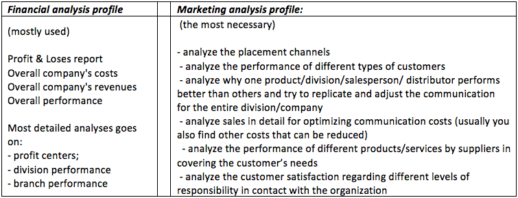 Financial and Marketing Analysis