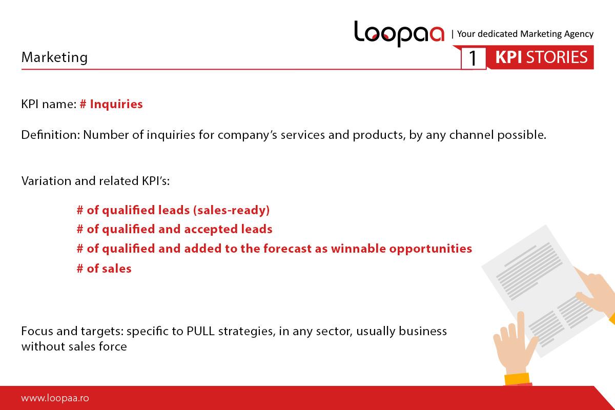 Marketing KPI Inquiries
