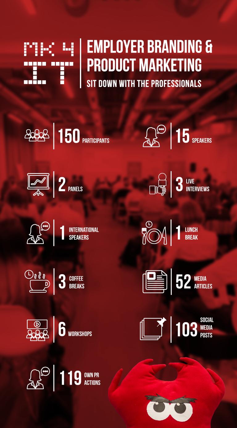 Marketing 4 IT Cluj 2017