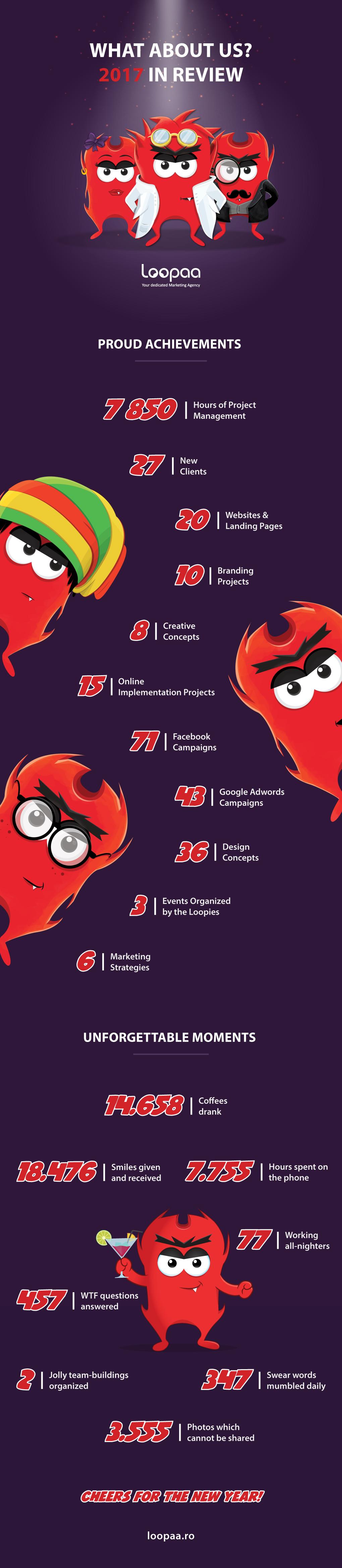 Loopaa infografic 2017